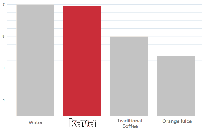 Kava Coffee pH Acidity Level Chart